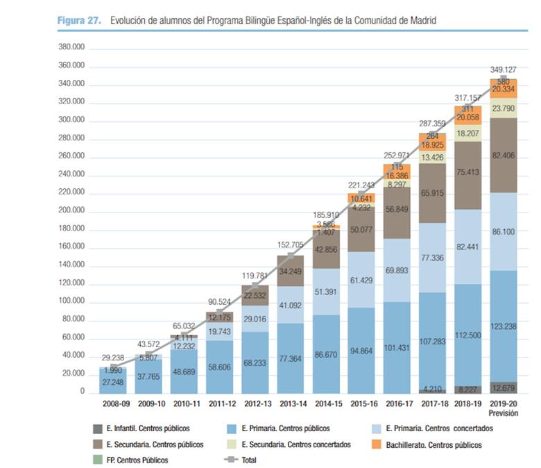 colegio bilingue en madrid